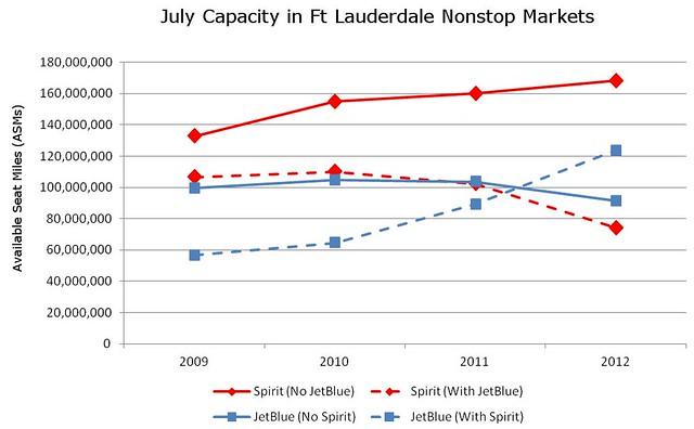 July Ft  Lauderdale Spirit vs JetBlue