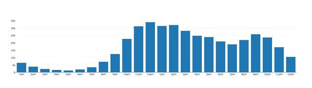 2012 views per hour