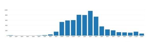 2013 updates per hour