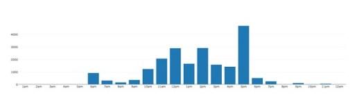 EDC3100 2015 1 updates per hour