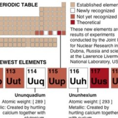 Periodic Elements Diagram Stewart Warner Water Temp Gauge Wiring Two New Officially Added To Table Thejournal Ie Of The Illustrates Position And Description Just Recognized