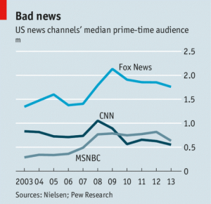 US News Channels Prime Time Viewership
