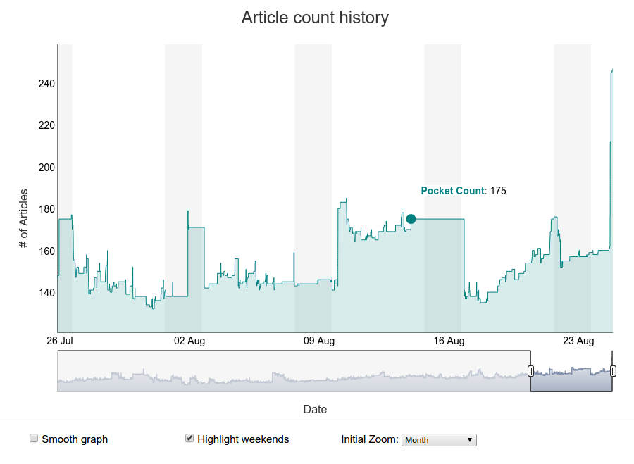 AcceleReader - Article count graph