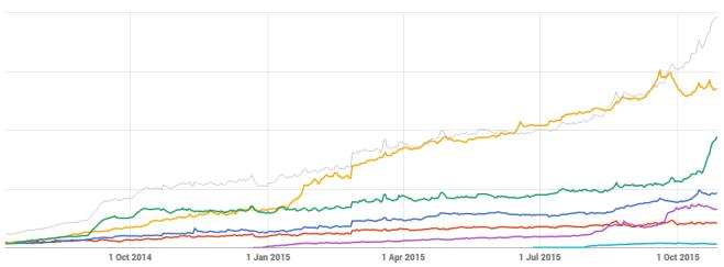 Ego booster (or deflator) charts