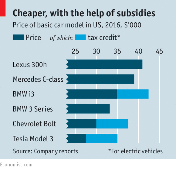 Economist's misrepresentation of car prices, and how much of it is tax credits.