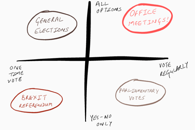 Decision Making - the office meetings