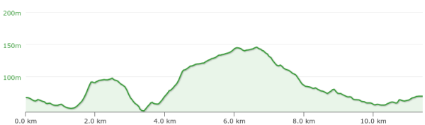 Hogs Back Race - Profile