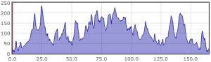 Meon Valley Riser - Profile 100mi