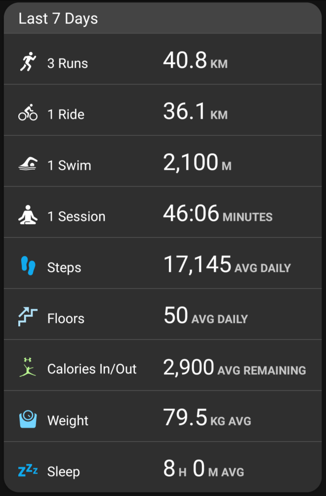 Garmin stats - week ending Feb 4, 2018