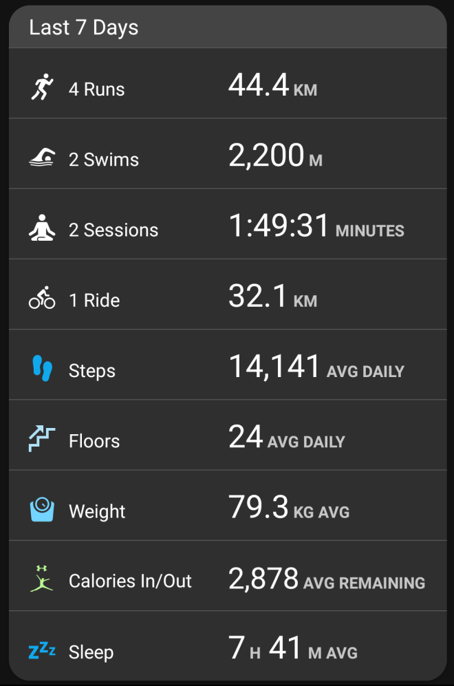 Garmin stats - week ending Mar 25, 2018