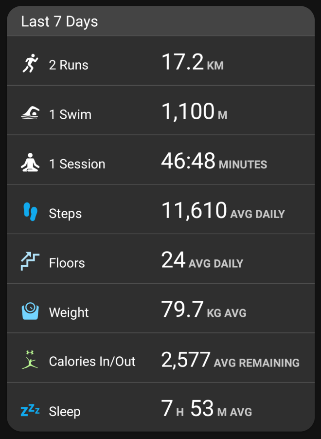Garmin stats - week ending Apr 8, 2018