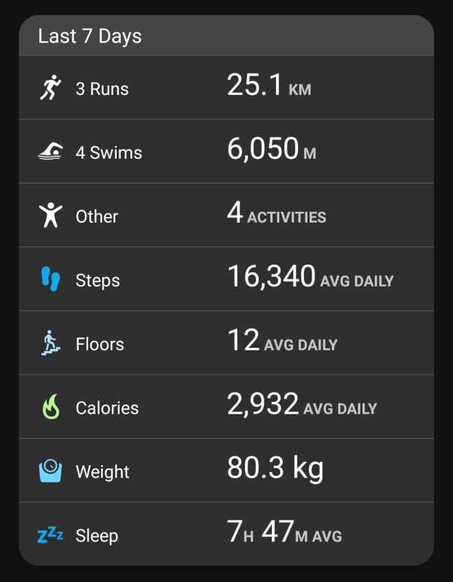 Week of activities on Garmin