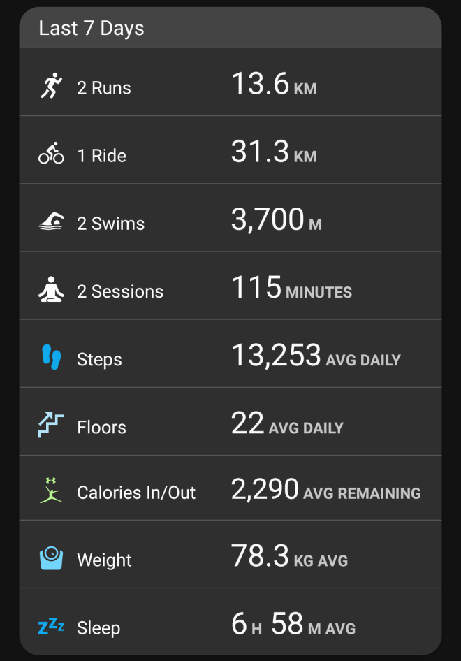 Garmin stats - week ending Dec 10, 2017