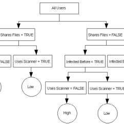 Risk Decision Tree Diagram Three Way Wiring Switched Lighting Sql Server Performance Using Trees In