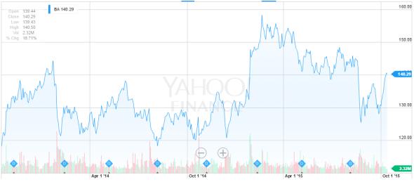 Boeing Share Price