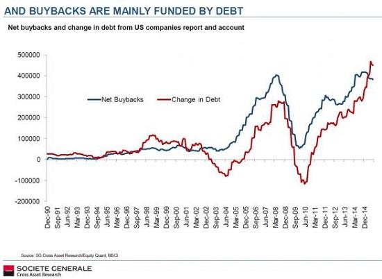 Fed Buybacks
