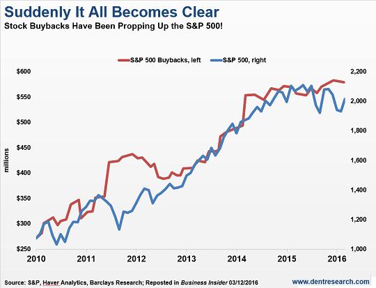Stock Buybacks Prop Up SPX