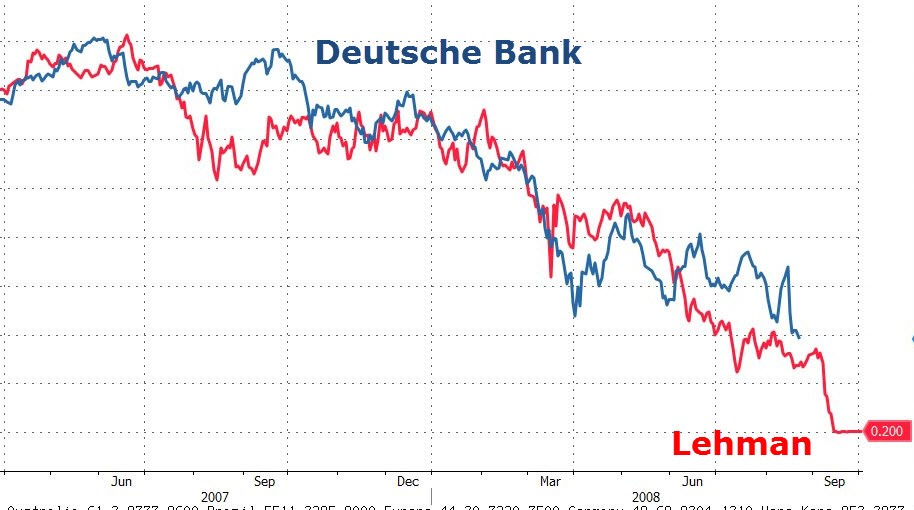 Deutsche Bank Stock vs. Lehman Stock