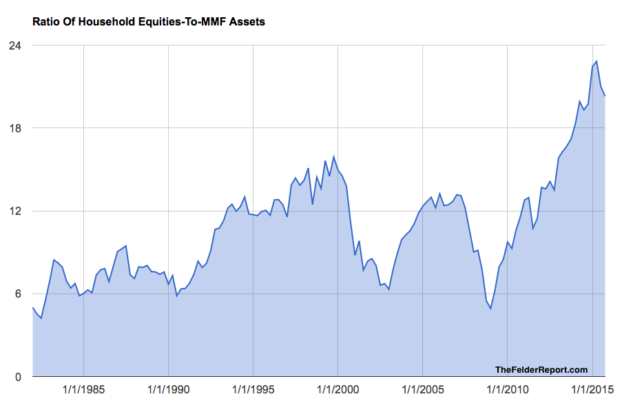 Household Equity Vs. Money Market Allocation
