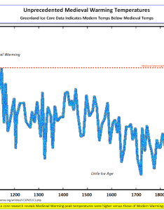Central greenlandmedieval temps higher also  newest ice core data medieval temperatures unprecedented rh  headlines