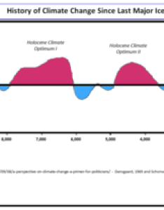 History of climate change since ice age also  historical temperatures charts graphs rh  headlines
