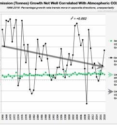 co2 correlation ppm vs tonne percentages 1966 2018 021019 [ 1016 x 831 Pixel ]
