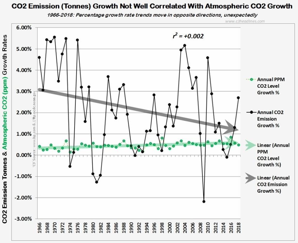 medium resolution of co2 correlation ppm vs tonne percentages 1966 2018 021019