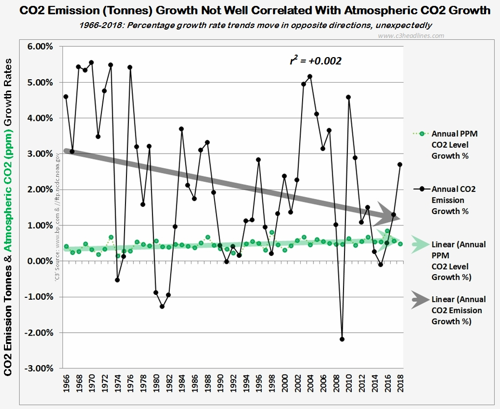 hight resolution of co2 correlation ppm vs tonne percentages 1966 2018 021019