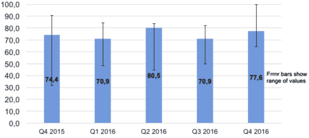Participation des sujets (% de séances) - Moyenne de la participation des sujets dans les 8 centres de RC