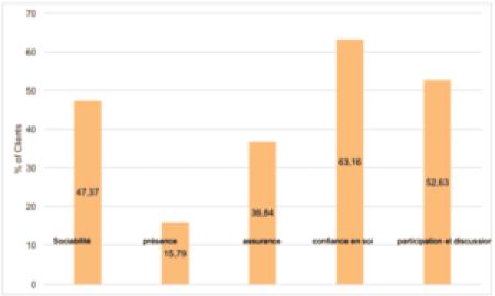 Domaines d'amélioration autour de l' Engagement lors de la RC (8 centres)