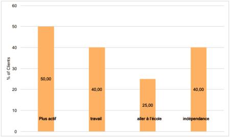 Domaines d'amélioration de la vie en communauté - 8 centres