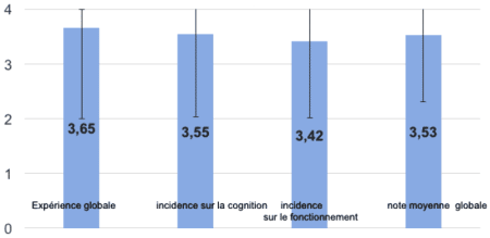 Evaluation du programme: niveau de satisfaction