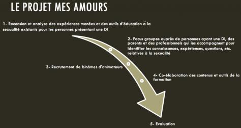 Mes Amours - Jennifer Fournier - diapo5