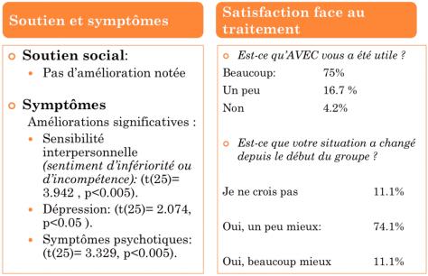 résultats étude AVEC_tcc