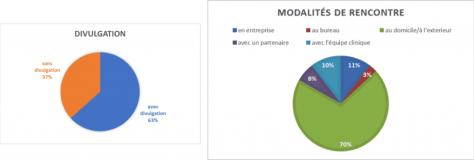 Divulgation et modalités de rencontre - IPS