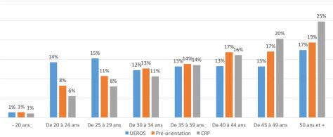 Structure par âge des stagiaires (Ueros, CPO, CRP)