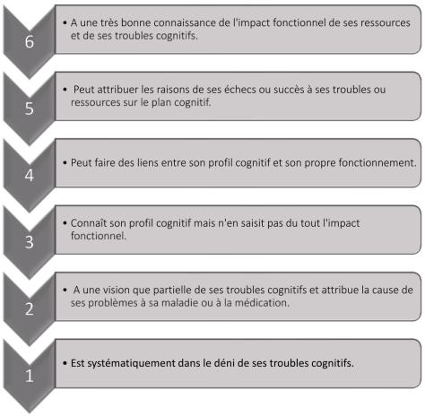 1. Echelle d'auto-évaluation et d'insight - mesurer l'efficacité de la remédiation cognitive