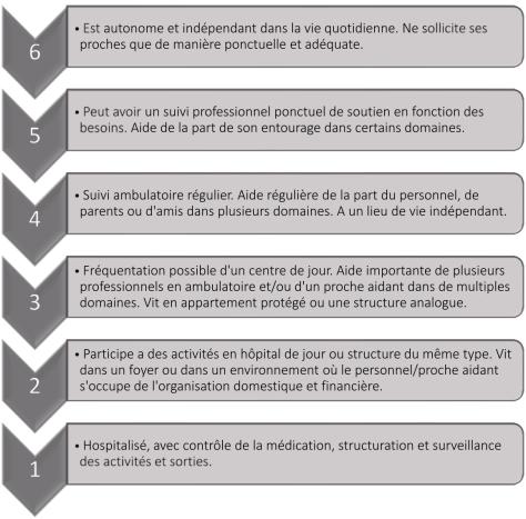 Echelle d'indépendance - Mesurer l'efficacité de la remédiation cognitive