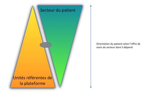 Articulation de la plateforme avec les secteurs de psychiatrie. Plateforme intersectorielle de réhabilitation psychosociale Paris Nord