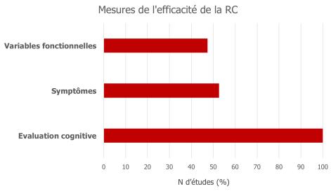 Mesures d'efficacité de la remédiation cognitive