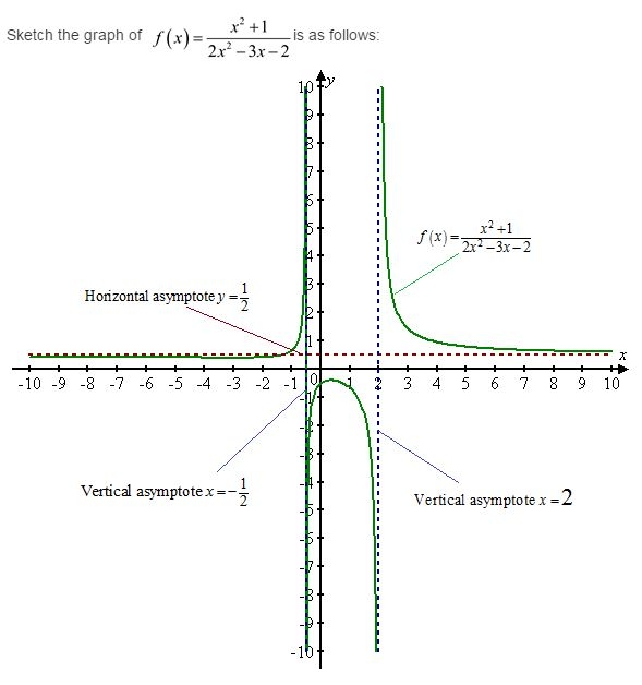 stewart-calculus-7e-solutions-Chapter-3.4-Applications-of-Differentiation-34E-3