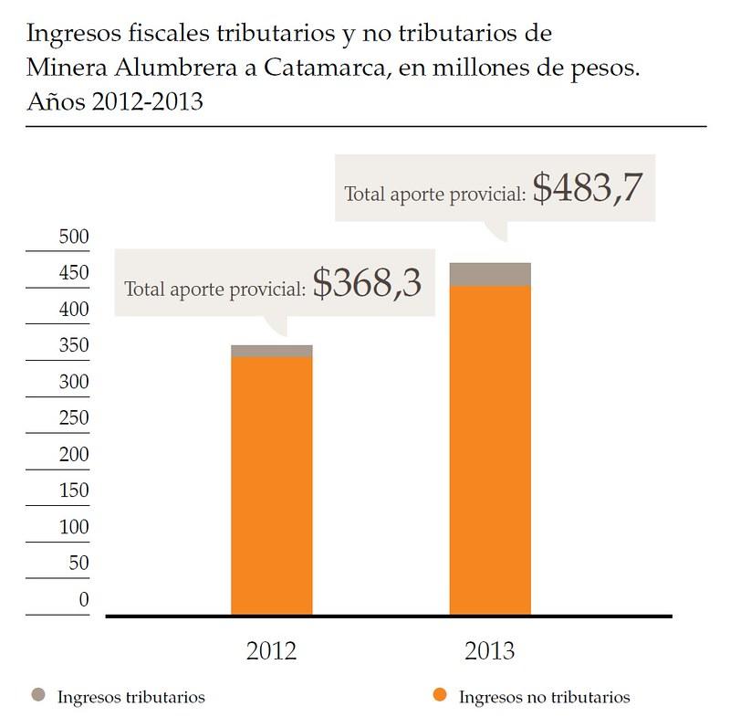 Ingresos fiscales tributarios y no tributarios de Minera Alumbrera a Catamarca, en millones de pesos. Años 2012-2013