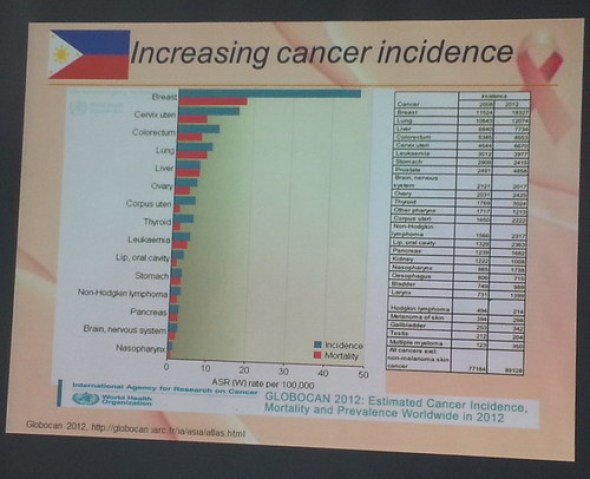 1-Increasing cancer incidence