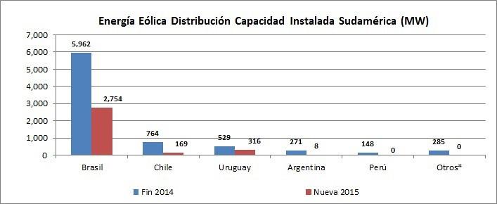 Energía Eólica en Sudamérica Distribución Capacidad Instalada (MW) 2014 - 2015