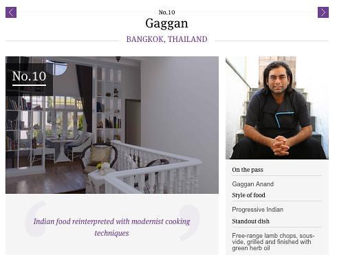 Gaggan