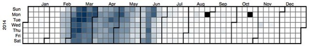 EDC3100 2014 S1 - Book usage