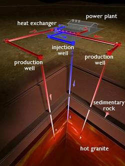 Energía geotérmica.