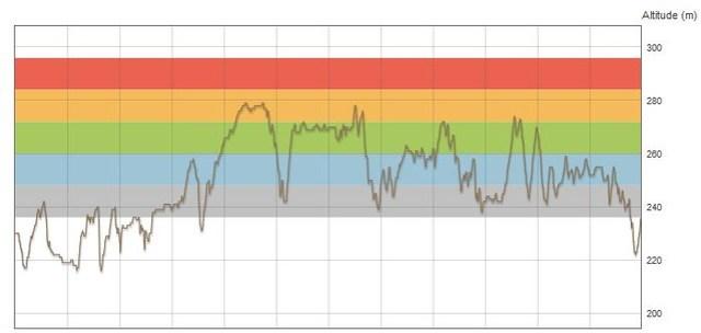 Altimetria 2° Ecobike Cruzeta