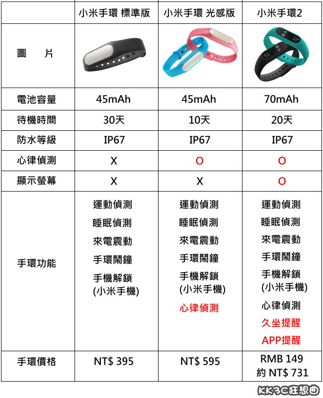 小米手環 標準版、光感版、小米手環2 有什麼差別呢? KK3C狂想曲