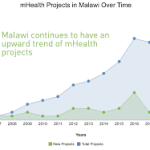 mHealth in Malawi - Landscape Analysis (Ministry of Health and Population, Malawi, 2018)